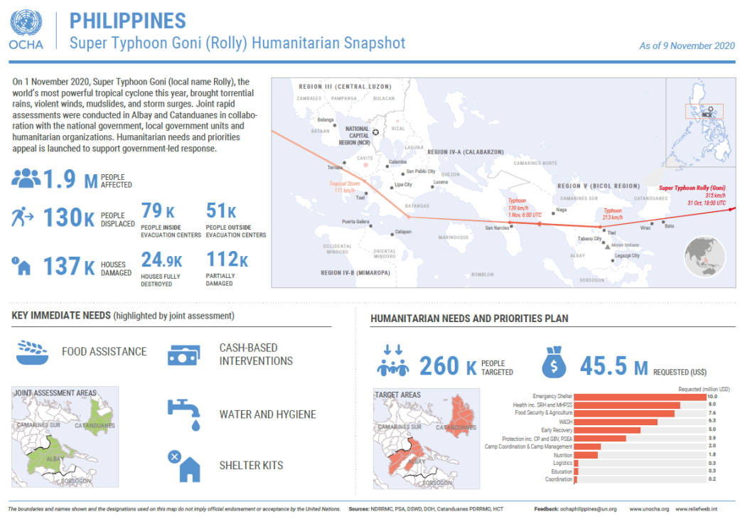 Philippines: Super Typhoon Goni (Rolly) Humanitarian Snapshot (as of 09 November 2020)