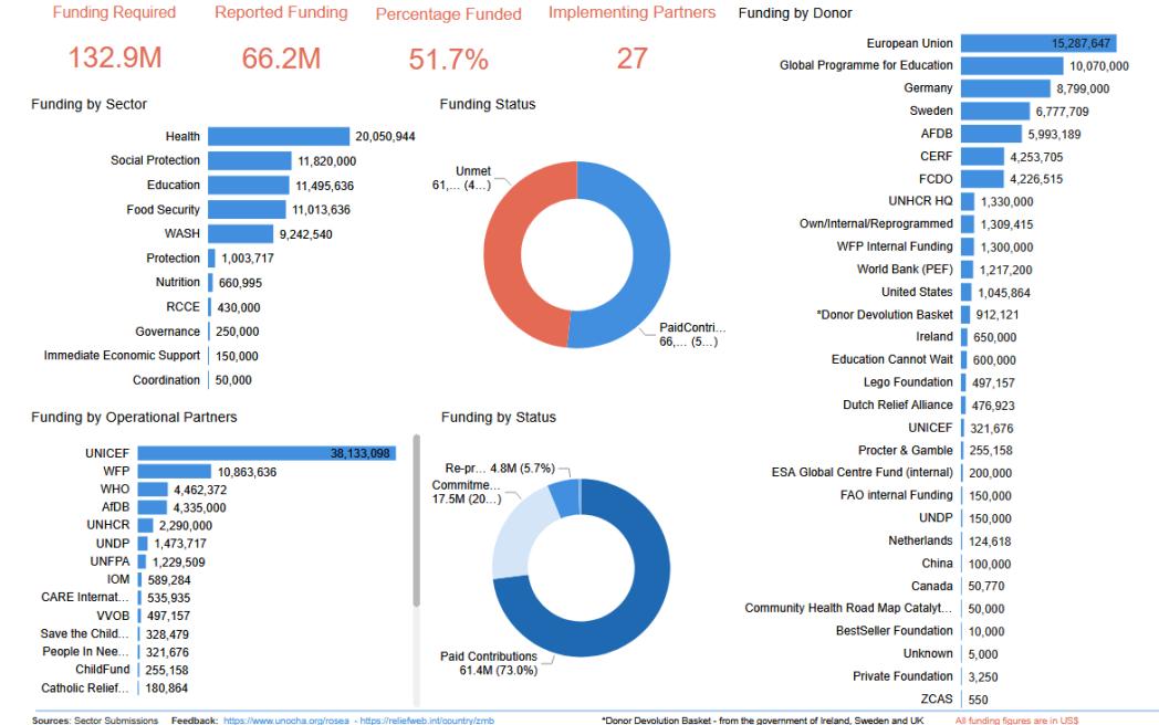 Emergency Appeal Financial Tracking - Dec