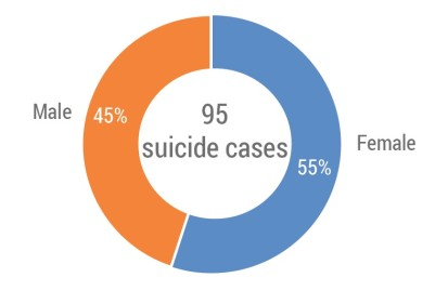 Number of suicide cases reportedat Malakal Protection of Civilians site by gender between January 2018 and July 2019.