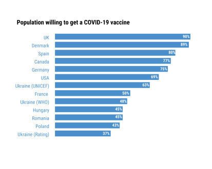 Per cent of population willing to get a COVID-19 vaccine