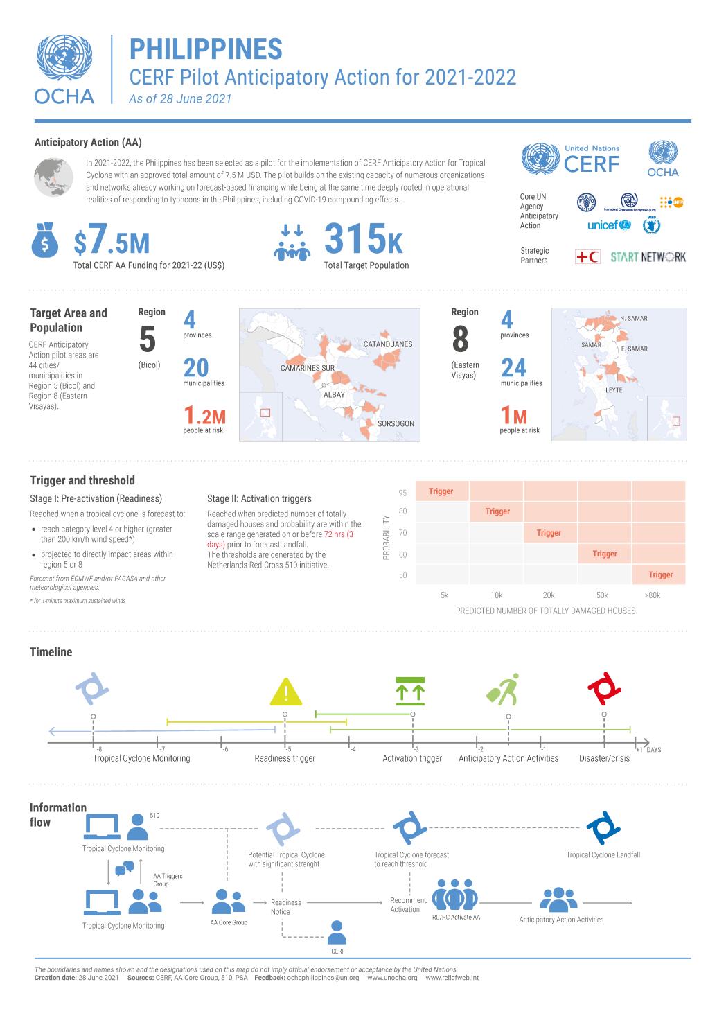 210628 CERF Pilot AA Infographic
