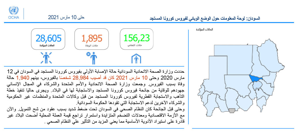 السودان: لوحة متابعة الأوضاع الناجمة عن فیروس كورونا المستجد 2021