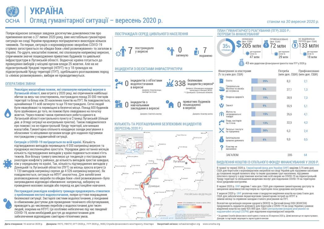 Огляд гуманітарної ситуації (вересень 2020 р.)