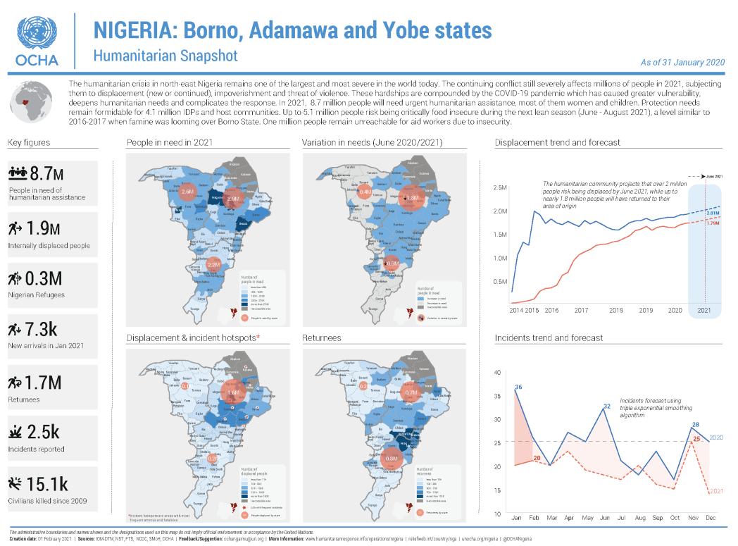 Nigeria: BAY States Humanitarian Snapshot (as of 31 January 2021)