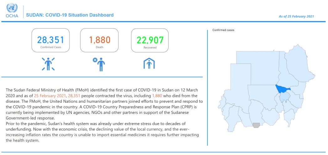 Sudan-COVID-19-Interactive-Dashboard