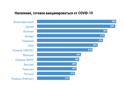 Процент населения, который желает вакцинироваться от COVID-19 [11]