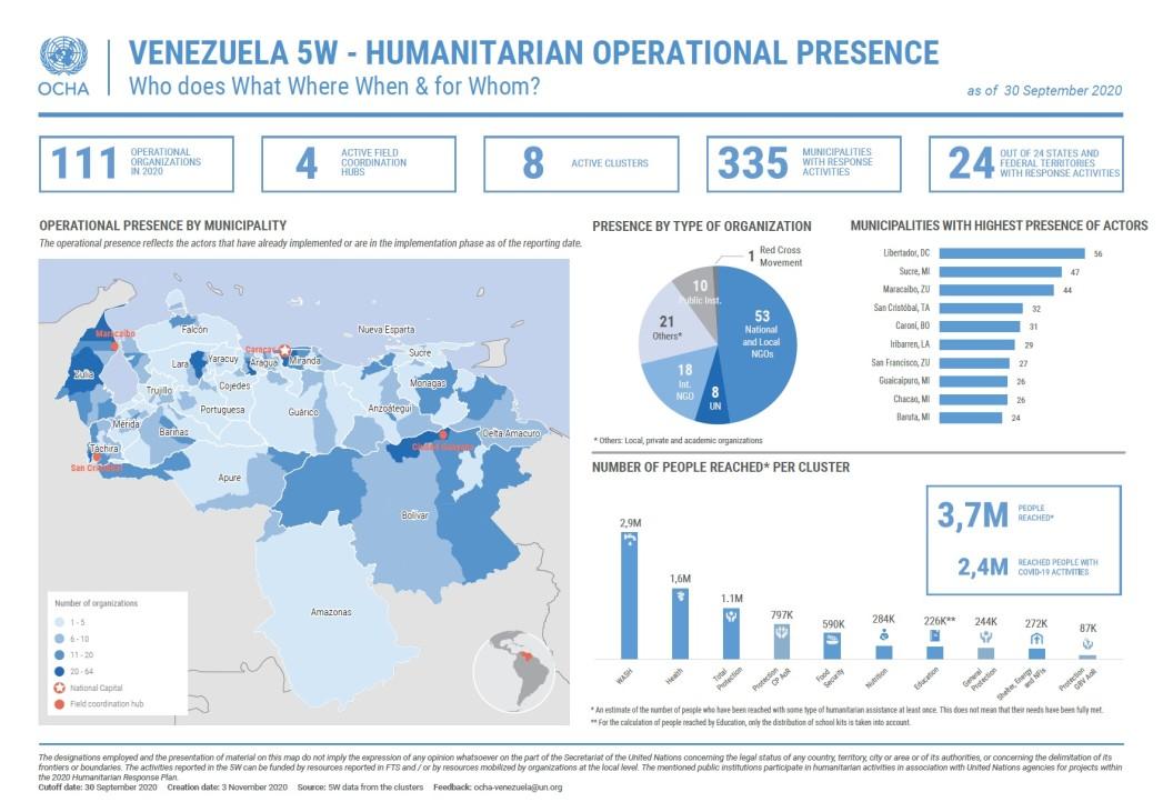 5W - Operational Humanitarian Presence