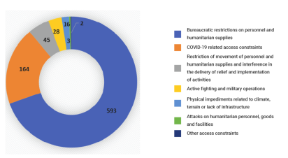 Humanitarian access constraints by type: March 2020 (source: OCHA)