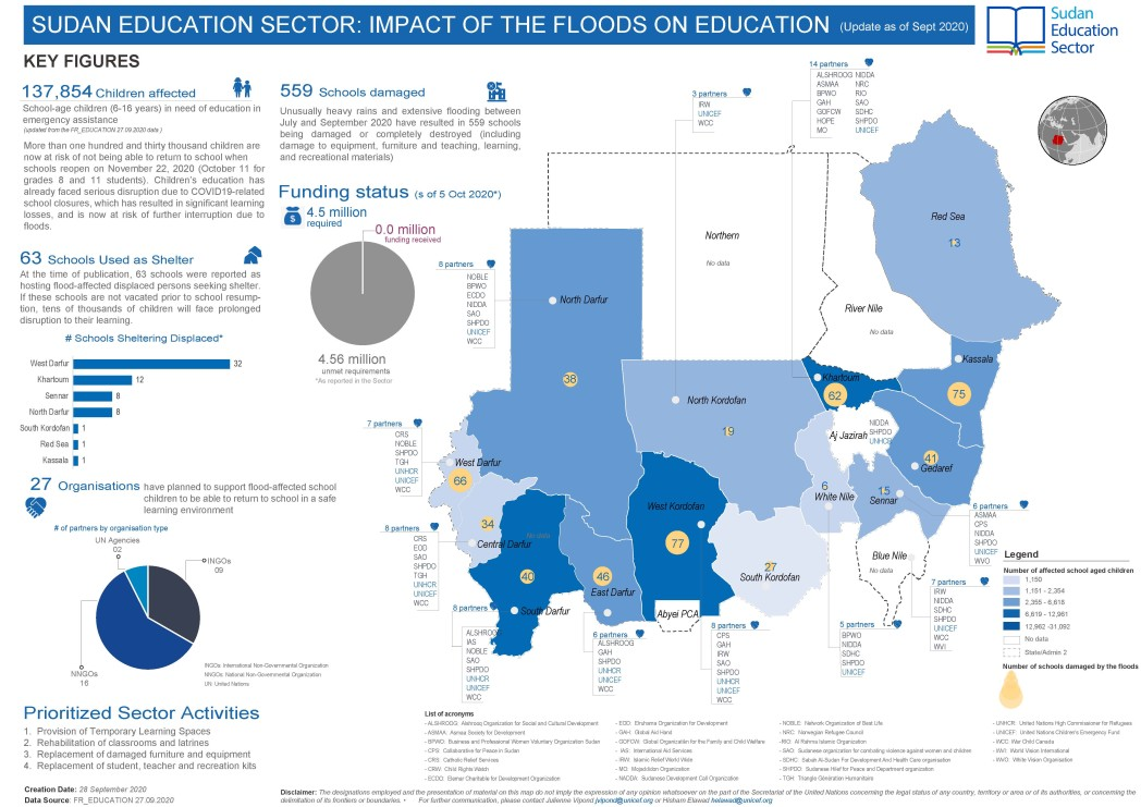 Impact of the Floods on Education