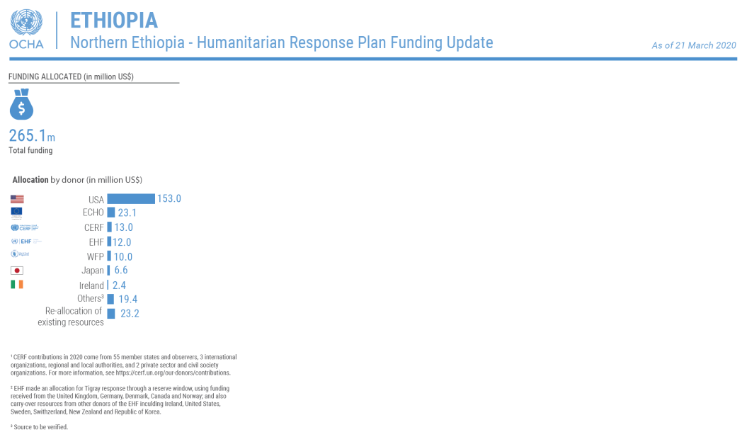 Funding Update - 22  March 2021