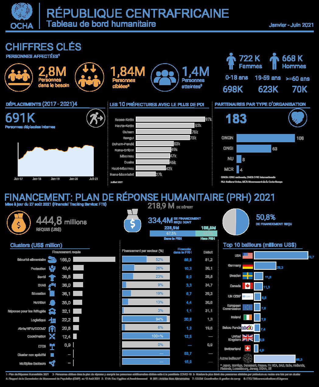 Tableau de bord humanitaire, janvier - juin 2021