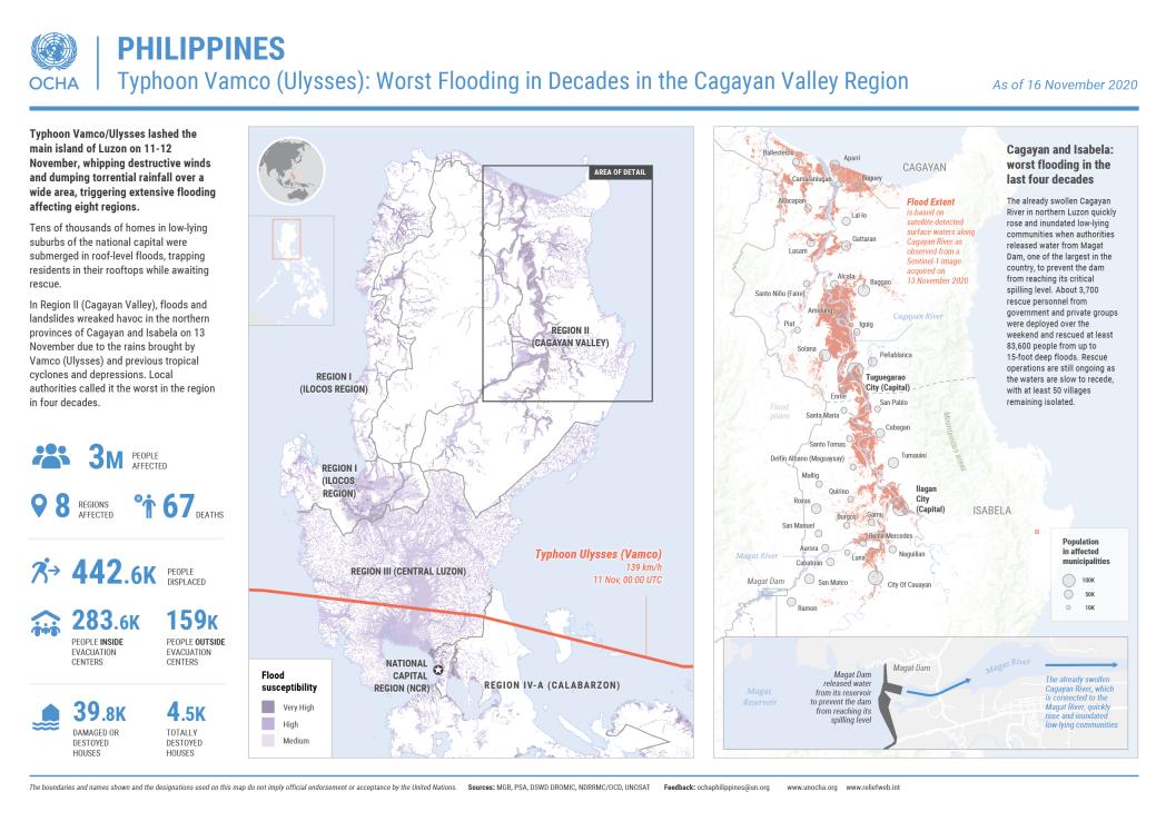 Typhoon Vamco Snapshot