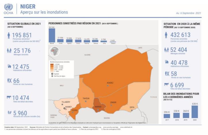 Niger : Aperçu sur les inondations au 6 septembre 2021