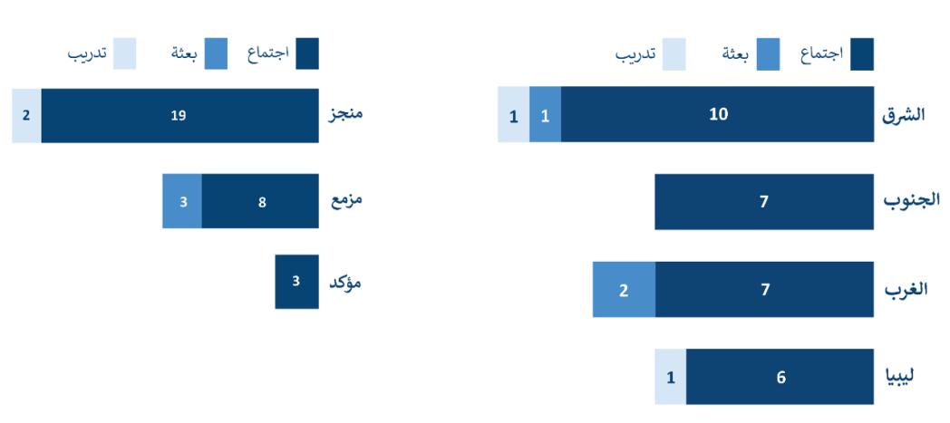 لمحة عامة عن أنشطة مكتب تنسيق الشؤون الإنسانية من أغسطس/آب إلى سبتمبر/أيلول 2021