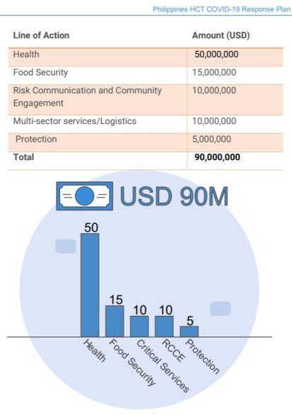Philippines: COVID-19 Response Plan