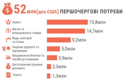 Priority funding ua-01