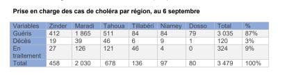 Niger : Prise en charge des cas de choléra par région au 6 septembre 2021