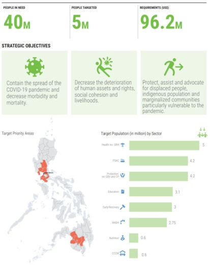 Philippines COVID-19 Humanitarian Response Plan