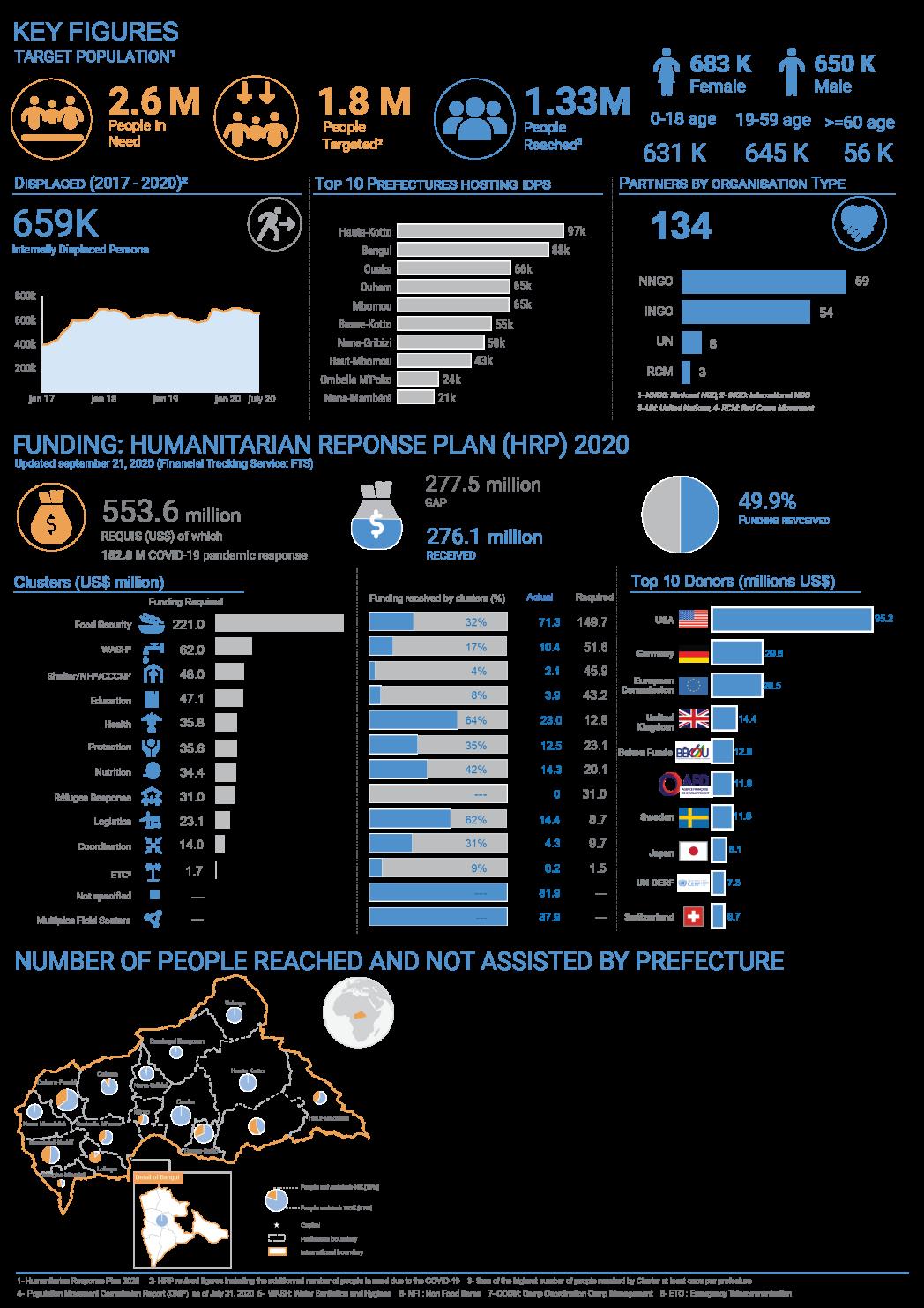 Humanitarian dashboard, January to August 2020