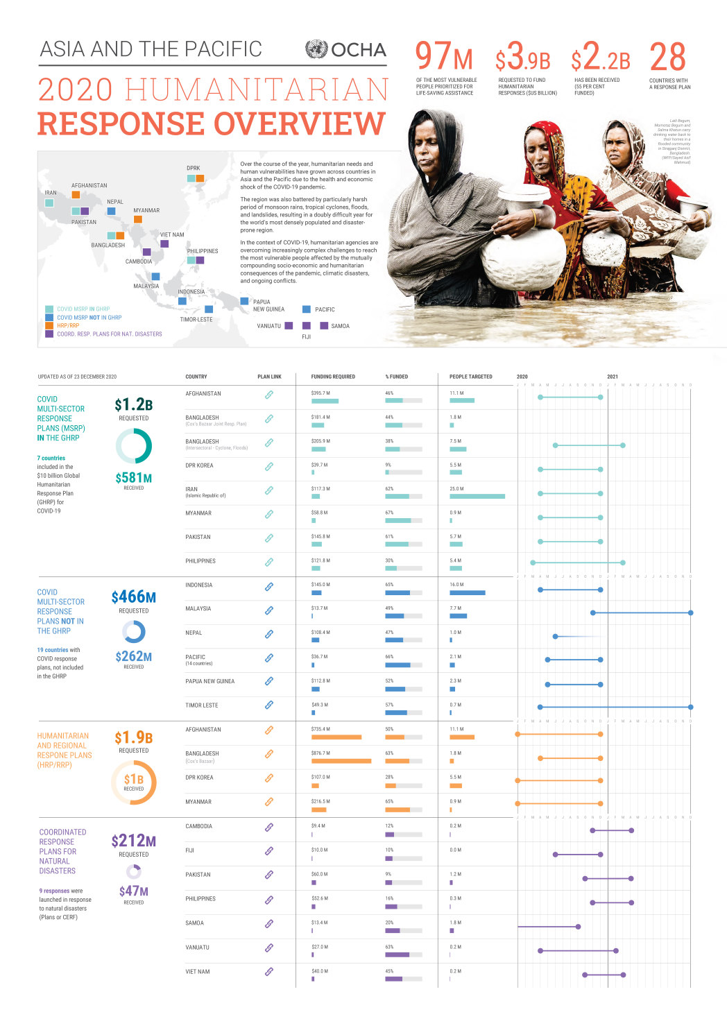 2020 Asia Pacific Humanitarian Response Overview