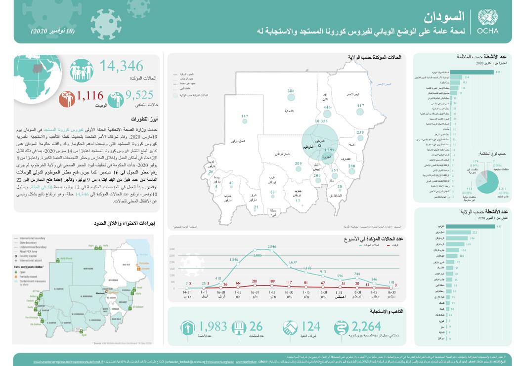 السودان: لمحة عامة عن وضع تفشي جائحة فيروس كورونا المستجد والاستجابة له