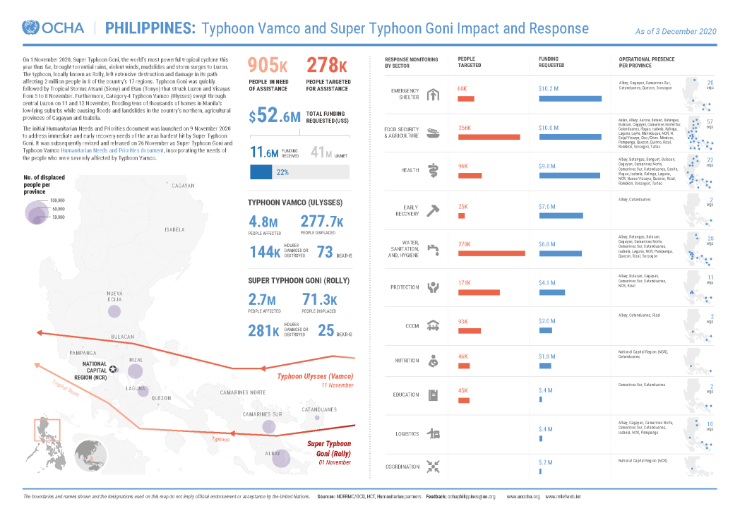 Typhoon Vamco and Super Typhoon Goni Impact and Response