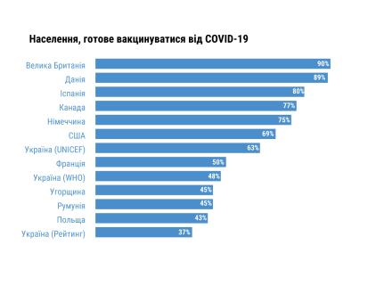 Відсоток населення, що бажає вакцинуватися від COVID-19 [11]