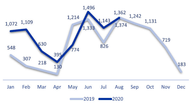 Monthly Disembarkation Trends in Libya in 2019 and 2020 (IOM)