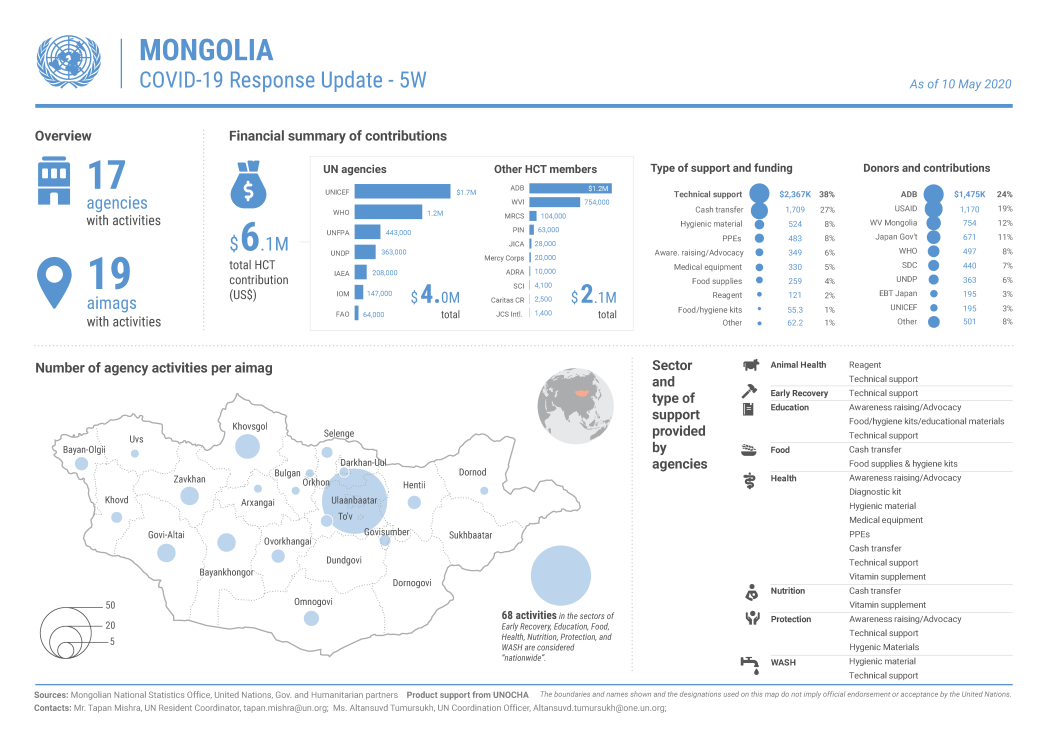 Mongolia: COVID-19 Response Update - 5W (As of 10 May 2020)