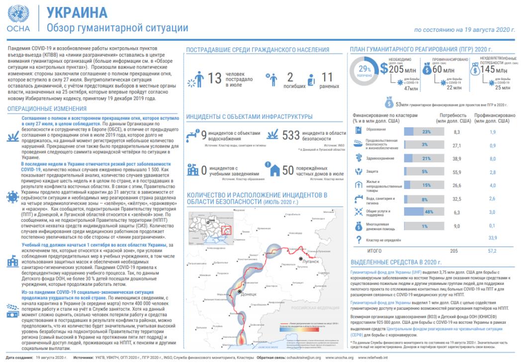 Обзор гуманитарной ситуации (по состоянию на 19 августа 2020 г.)