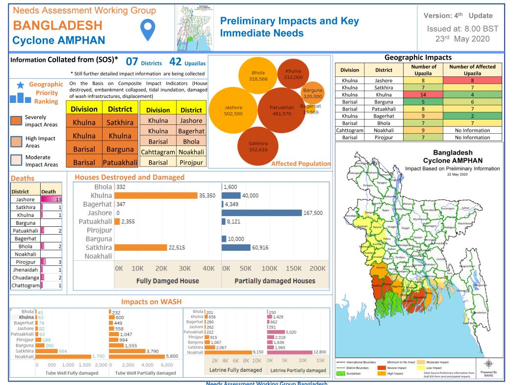 Bangladesh, Cyclone Amphan: Preliminary Impacts and Key Immediate Needs, 23 May 2020