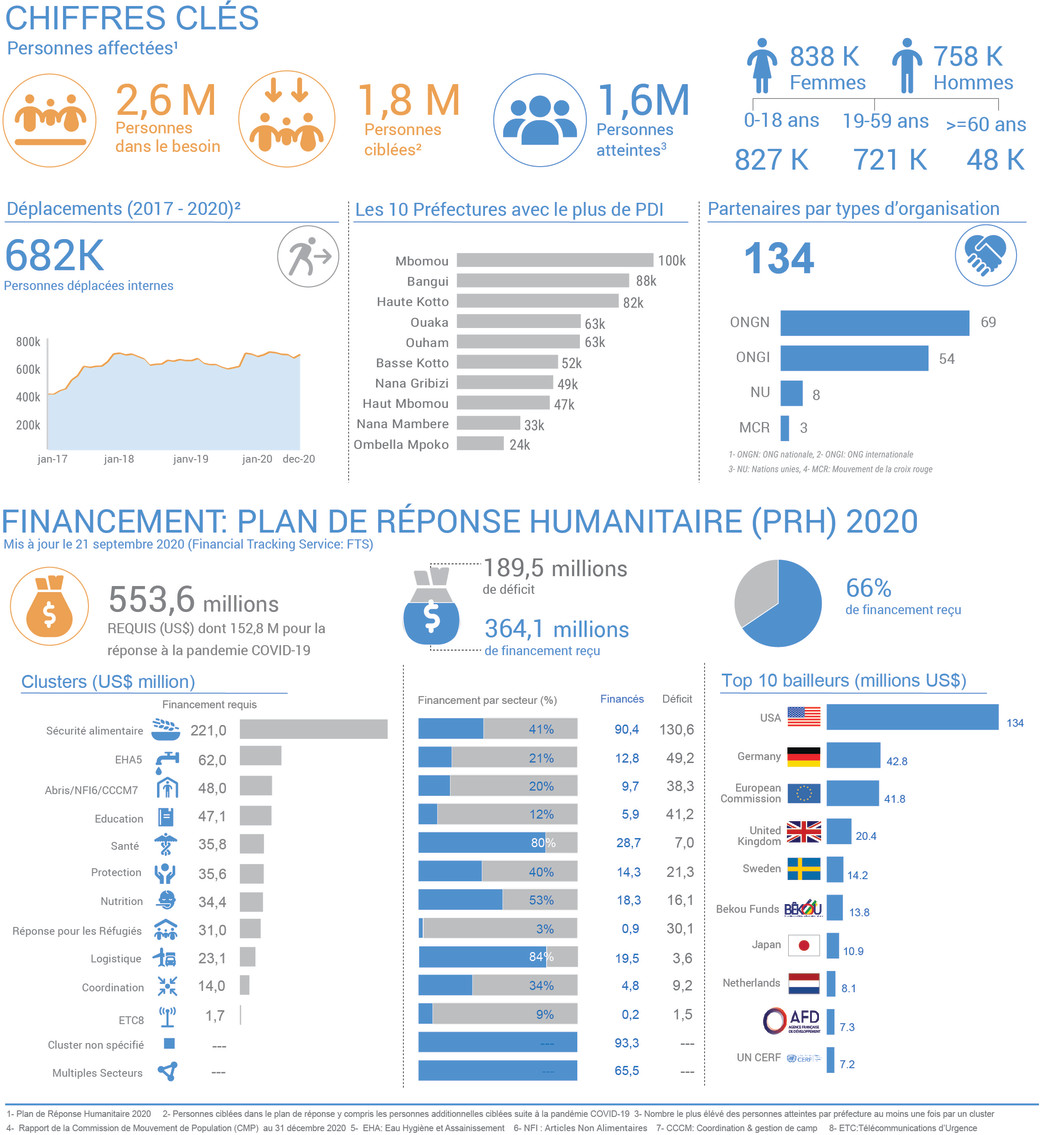 Tableau de bord humanitaire 2020