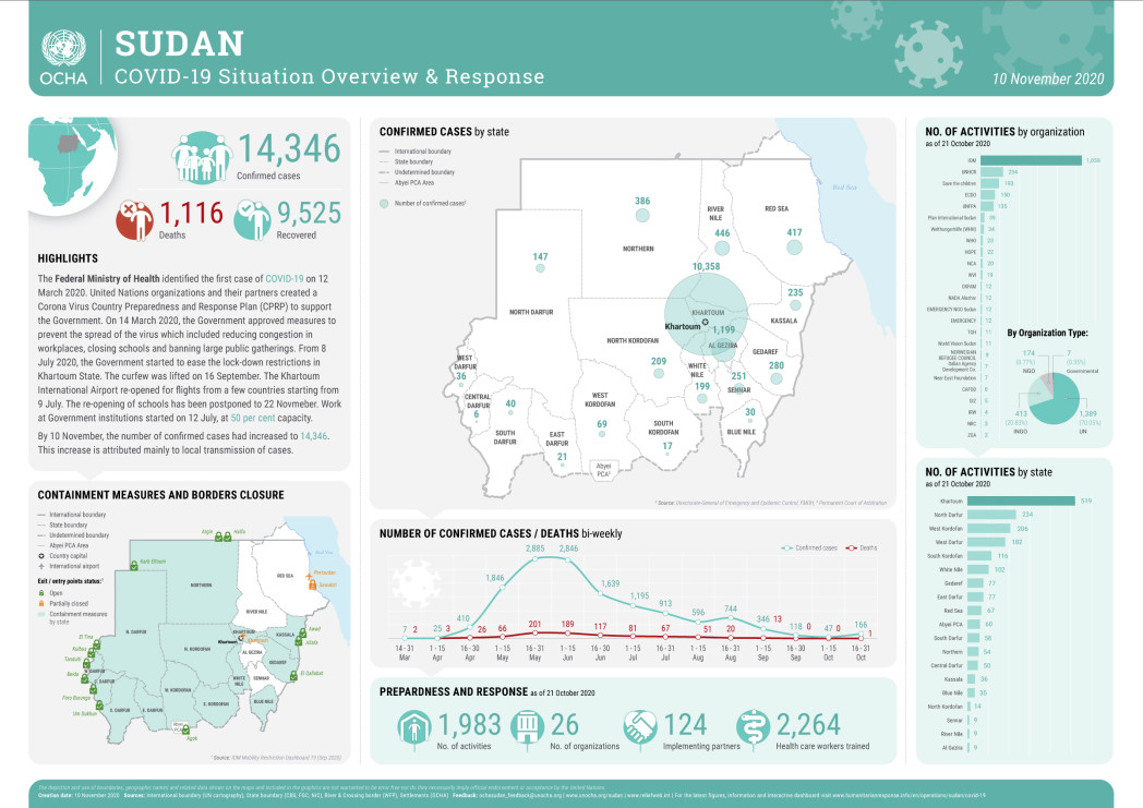 SUDAN COVID-19 Situation Overview 10Nov20