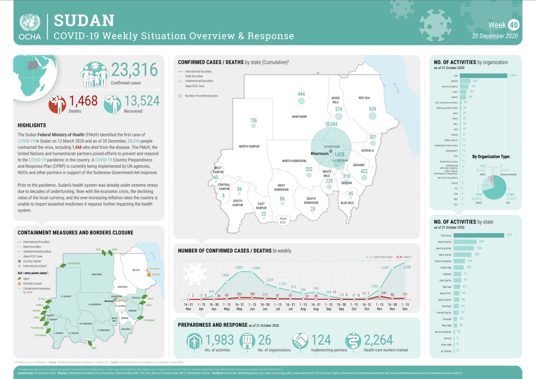 SUDAN COVID-19 Situation Overview 20Dec20