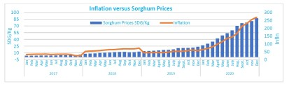 Inflation and sorghum prices (2017-2020)_WFP