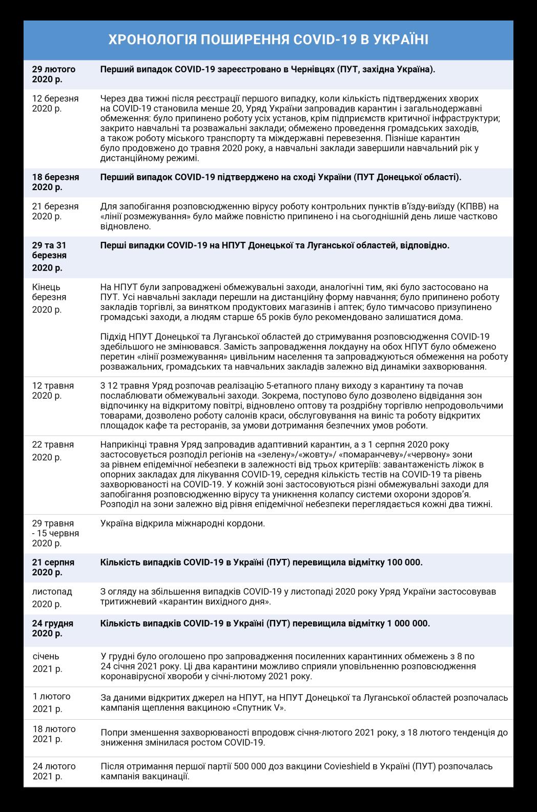 Хронологія поширення коронавірусної хвороби COVID-19