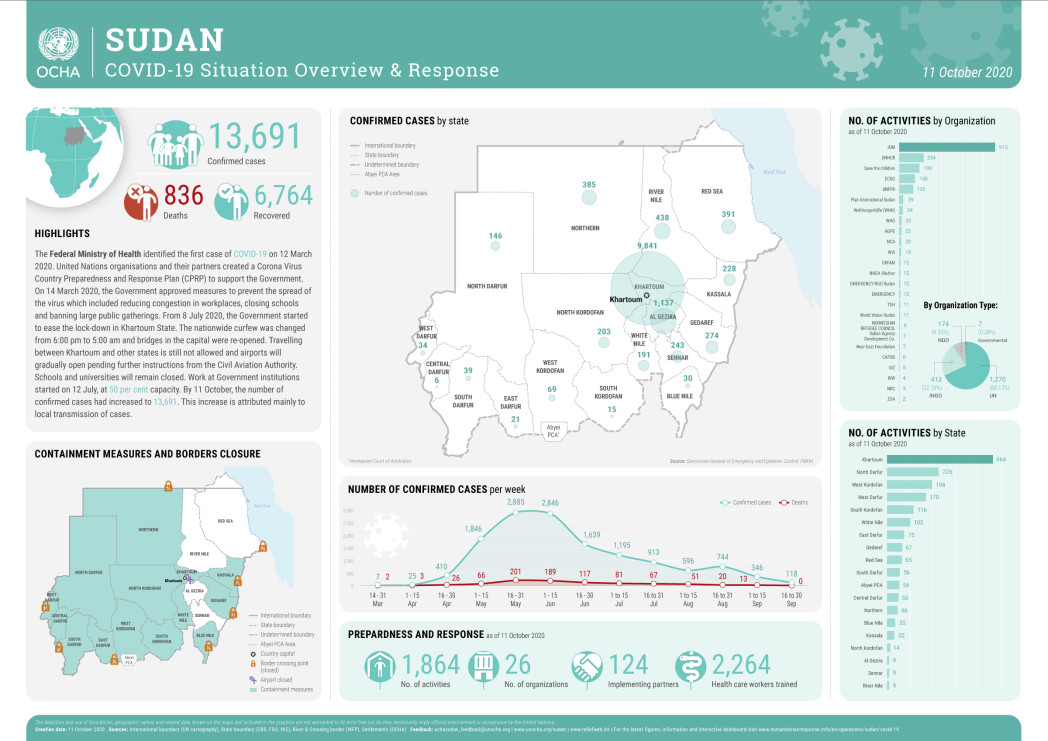 SUDAN_COVID-19_Situation_Overview_11Oct20