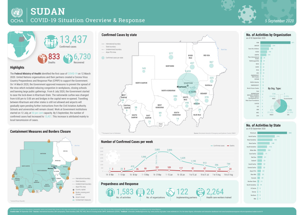 DSR-10Sept20 SUDAN COVID-19 Situation Overview 08Sep20 v10