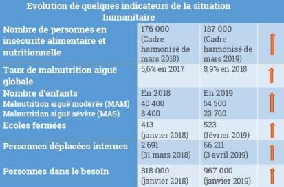 Mali DSR evolution-de-quelques-indicateurs