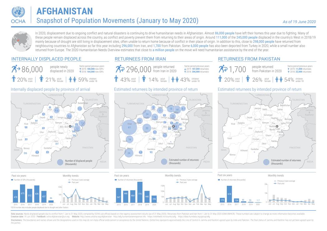 afg population movement snapshot 20200617
