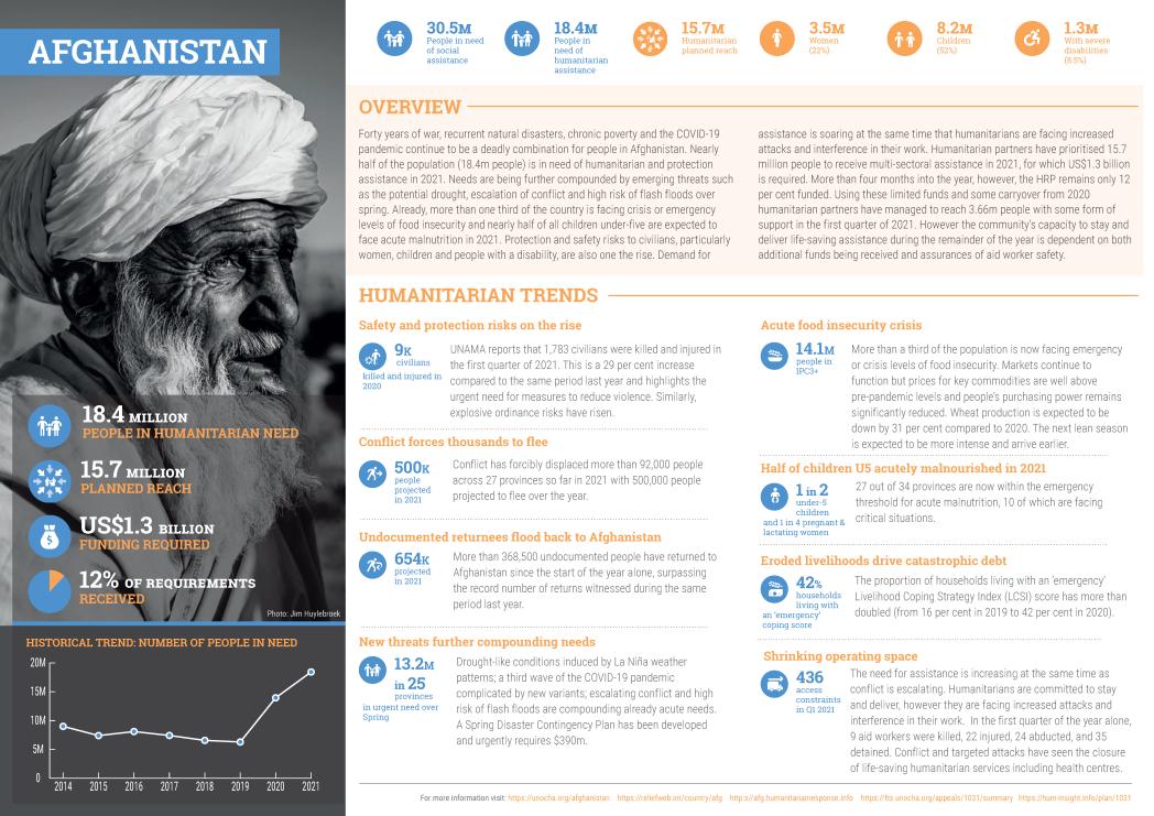 Afghanistan: Humanitarian Response Plan Summary 2021