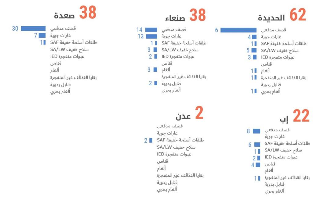 عدد الحوادث ونوع العنف المسلح لكل مركز