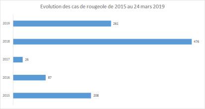Mali rougeole 2018-2019
