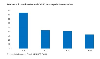 Tendance cas VBG - Dar-es-salam
