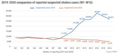 2019-2020 comparsion of reported suspected cholera cases (W1-W16)