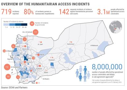 Overview of the Humanitarian Access Incidents