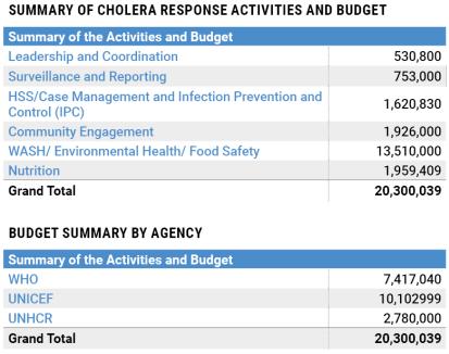 Sudan cholera response plan budget