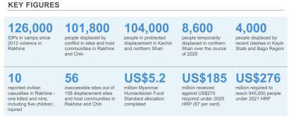 Myanmar Humanitarian Update