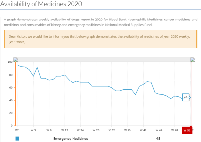 NMSF availability of emergency medicines graph Jan 2021