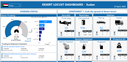 Desert Locust Dashboard